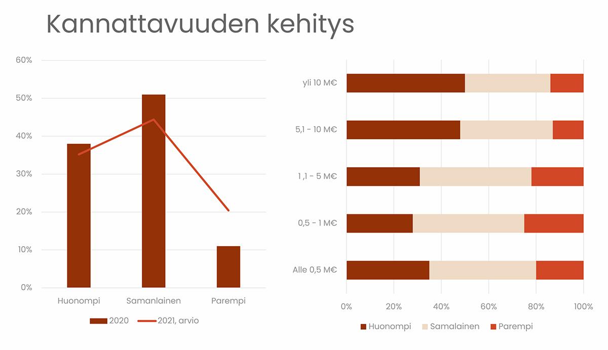Kannattavuus on hieman parantunut keväästä 2021. Edelleen kuitenkin 35 % vastaajista uskoo kannattavuutensan heikkenevän viime vuoteen verrattuna. Vain reilu viidesosa vastaajista arvioi kannattavuutensa parantuvan.